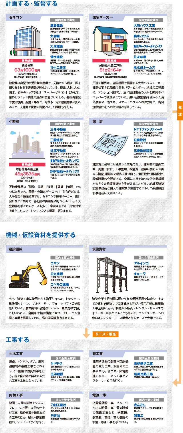 建設業界   図解 業界研究